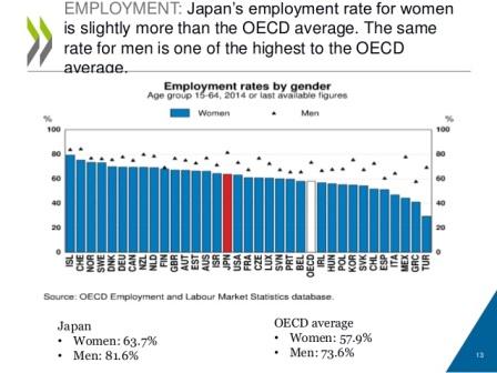 (Source: OECD)